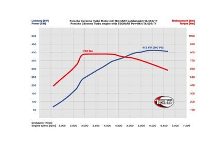 2011 Porsche Cayenne ( 958 ) Aerodynamic Kit 1 by TechArt 15
