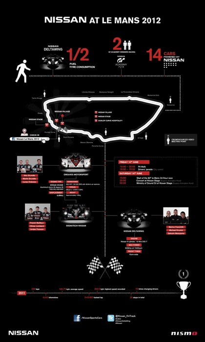 2012 Nissan Deltawing - Le Mans 24 hours 31