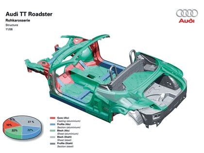 2007 Audi TT roadster 3.2 quattro 29