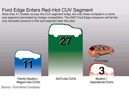 2007 Ford Edge SEL AWD 35