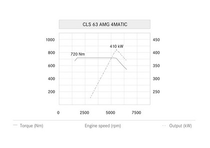 2014 Mercedes-Benz CLS 63 AMG 20