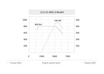 2014 Mercedes-Benz CLS 63 AMG 21