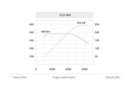2014 Mercedes-Benz CLS 400 Shooting Brake 41
