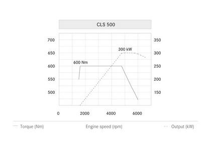2014 Mercedes-Benz CLS 500 4Matic 31