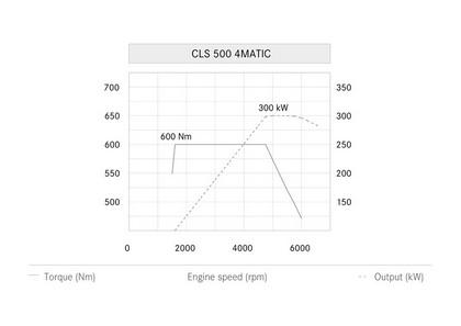 2014 Mercedes-Benz CLS 500 4Matic 32