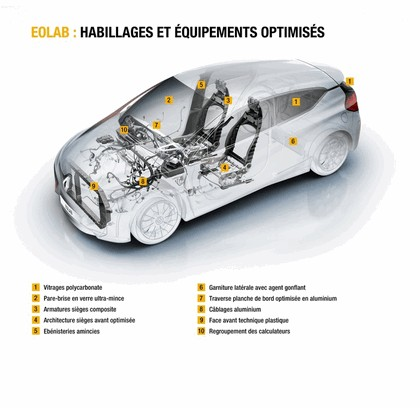 2014 Renault Eolab concept 31