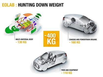 2014 Renault Eolab concept 35