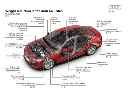 2015 Audi A4 2.0 TFSI quattro 111