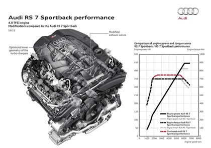 2015 Audi RS 7 Sportback performance 25