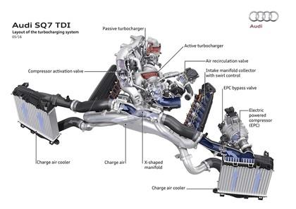 2017 Audi SQ7 TDI 70