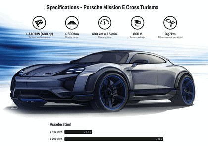 2018 Porsche Mission E Cross Turismo concept 24
