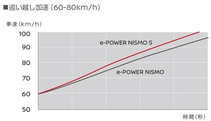 2018 Nissan Note e-Power Nismo S 1809 14