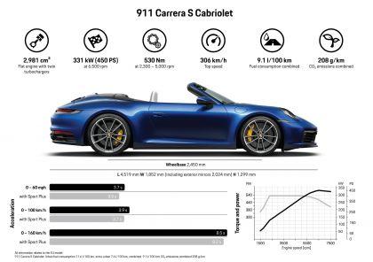 2019 Porsche 911 ( 992 ) Carrera 4S cabriolet 12