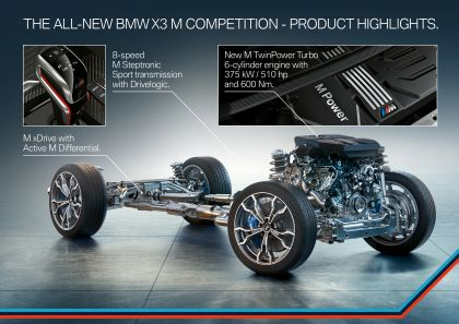 2020 BMW X3 ( F97 ) M Competition 81