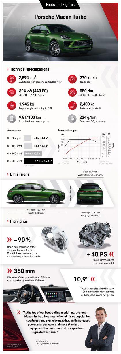 2020 Porsche Macan Turbo 5