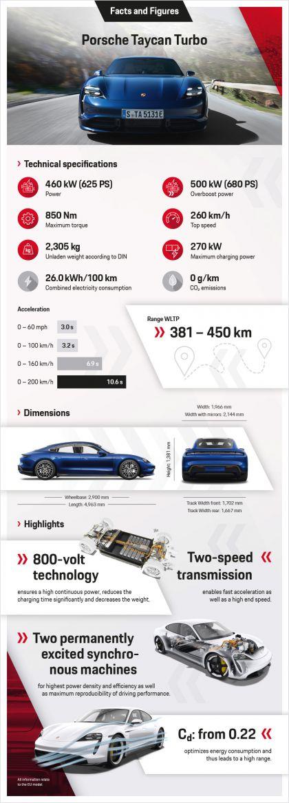 2020 Porsche Taycan turbo 158