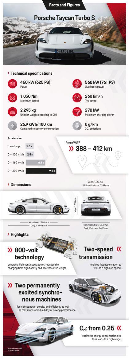 2020 Porsche Taycan turbo S 216