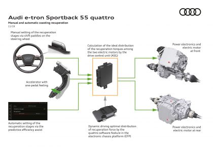 2020 Audi e-Tron Sportback 143