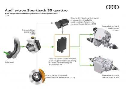 2020 Audi e-Tron Sportback 144