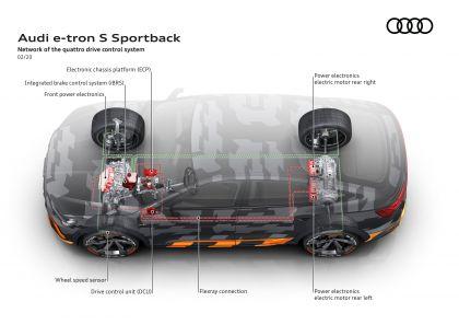 2020 Audi e-Tron Sportback S concept 55