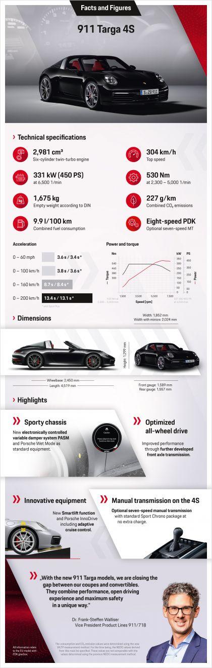 2020 Porsche 911 ( 992 ) Targa 4S 11