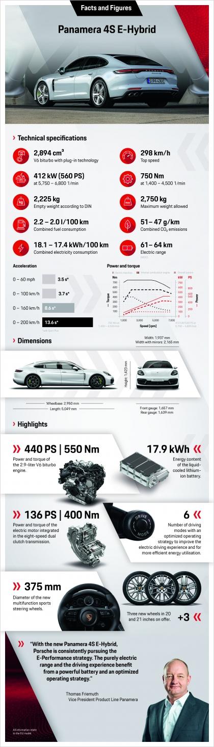 2021 Porsche Panamera 4S E-Hybrid 16
