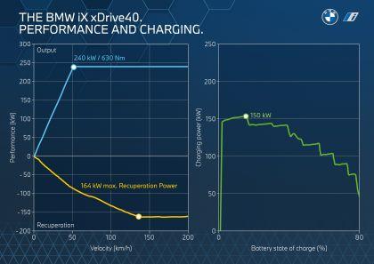 2022 BMW iX ( i20 ) xDrive40 170