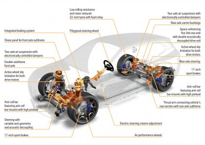 2022 BMW iX ( i20 ) xDrive40 220