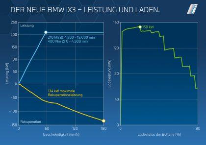 2022 BMW iX3 ( G08 ) 53