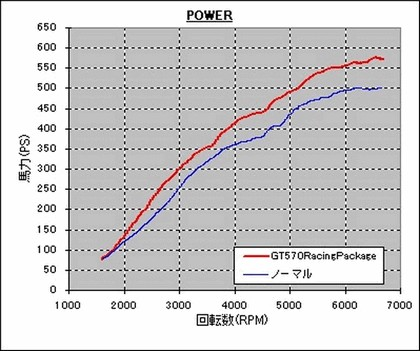 2008 Nissan GT-R GT570 by HKS 6