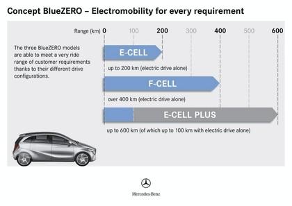 2009 Mercedes-Benz BlueZero concept 14