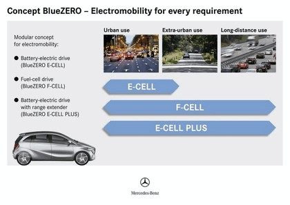 2009 Mercedes-Benz BlueZero concept 15