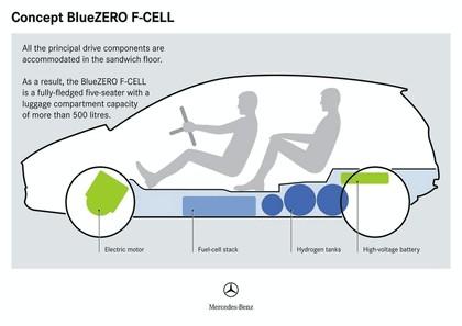 2009 Mercedes-Benz BlueZero concept 17