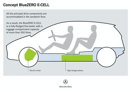 2009 Mercedes-Benz BlueZero concept 18