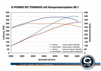 2009 G-Power M3 Tornado ( based on BMW M3 E92 ) 11