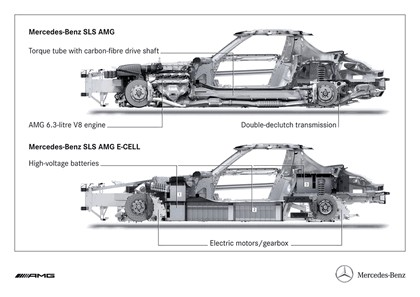 2010 Mercedes-Benz SLS AMG E-Cell 16