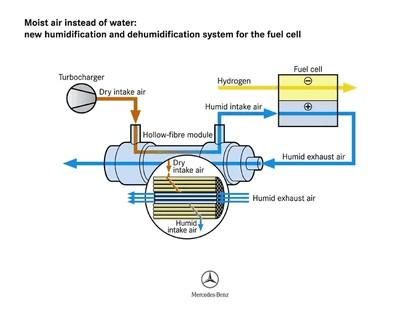 2005 Mercedes-Benz F600 HyGenius concept 77