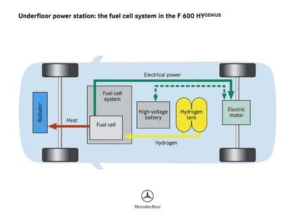 2005 Mercedes-Benz F600 HyGenius concept 78
