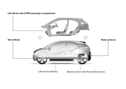 2011 BMW i3 concept 79