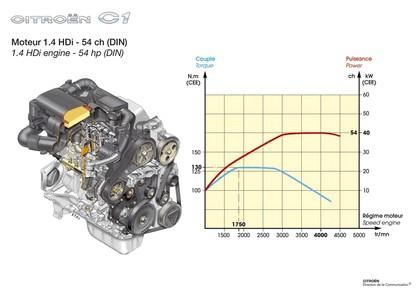 2012 Citroen C1 5-door 94