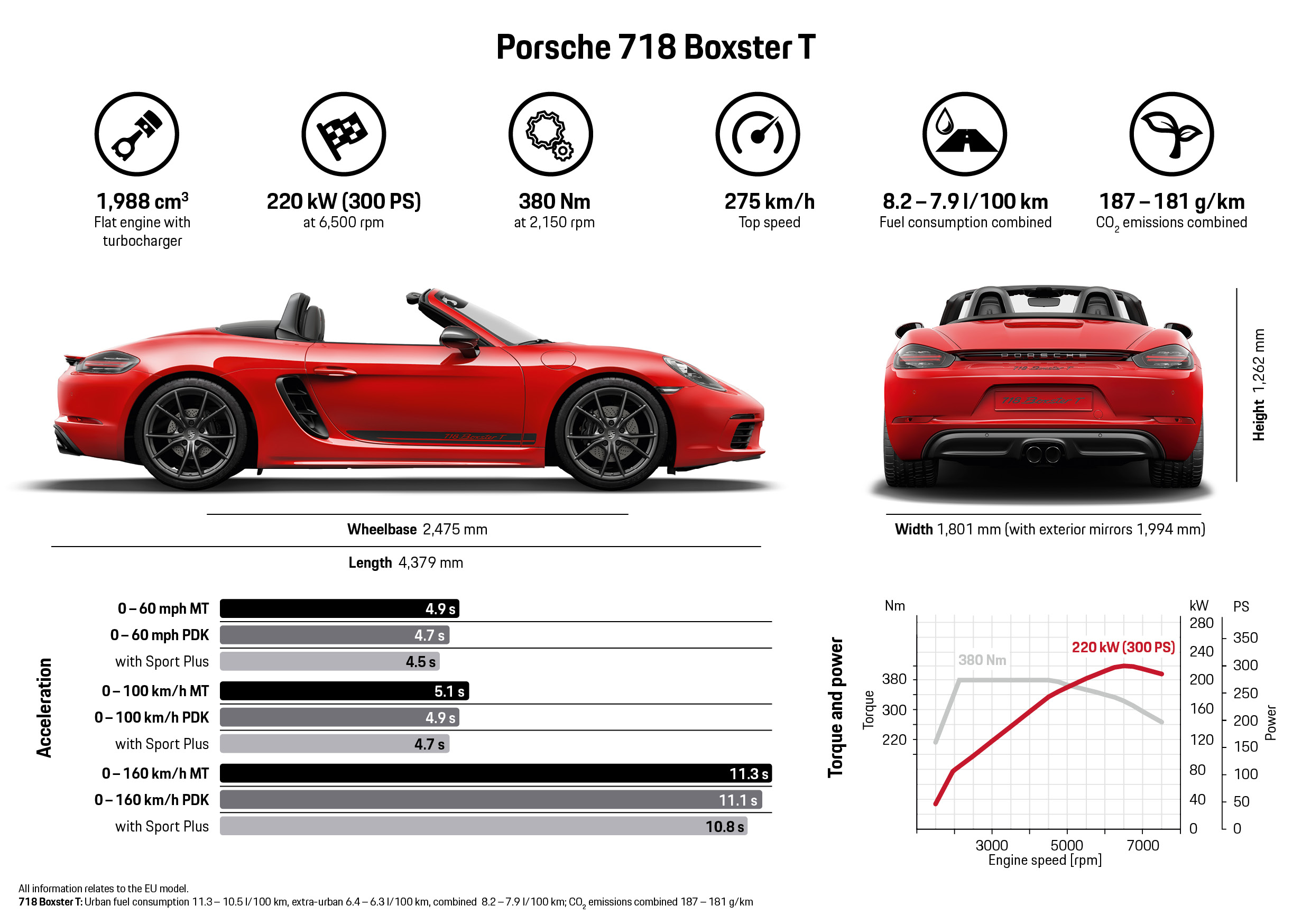 2019 Porsche 718 Boxster T 528388 Best Quality Free High