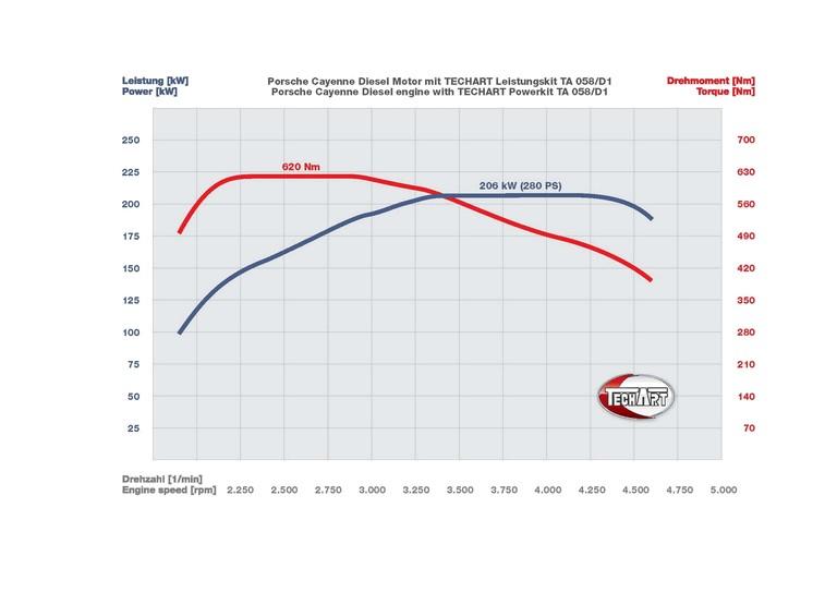 2011 Porsche Cayenne ( 958 ) Aerodynamic Kit 1 by TechArt 343323