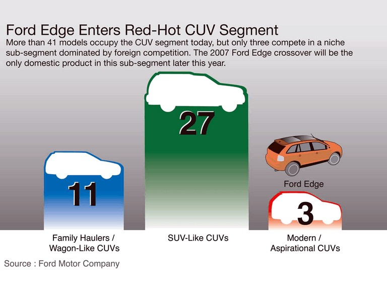 2007 Ford Edge SEL AWD 220046