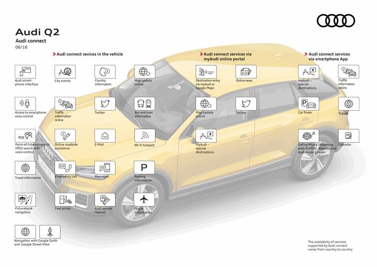 2016 Audi Q2 448357