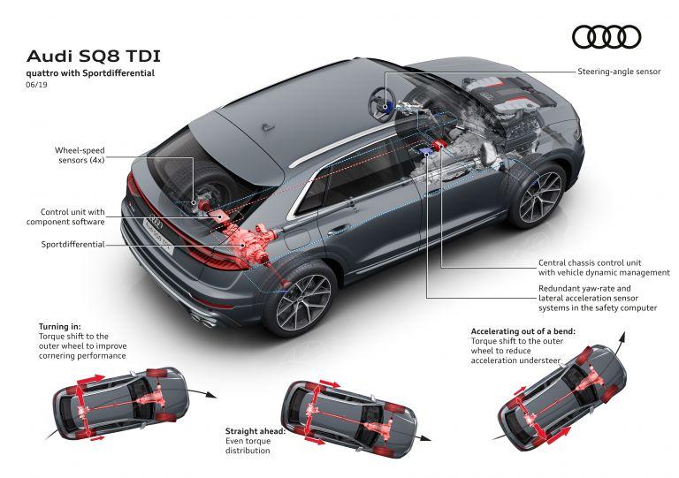 2019 Audi SQ8 TDI 551224