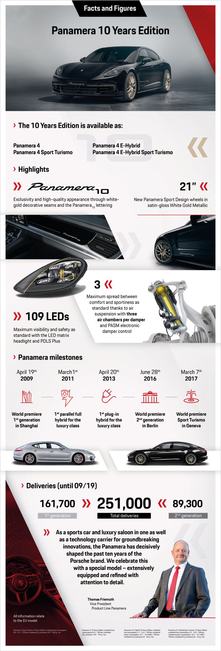 2020 Porsche Panamera 10 Year Edition 560873