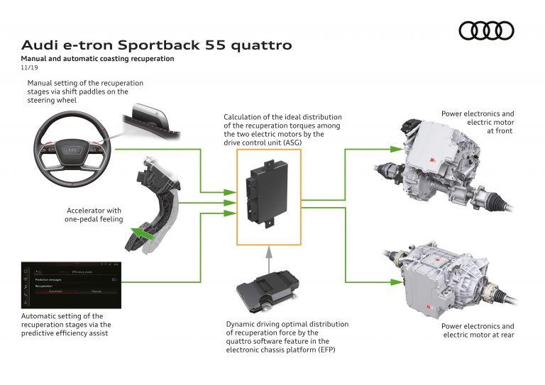 2020 Audi e-Tron Sportback 584892
