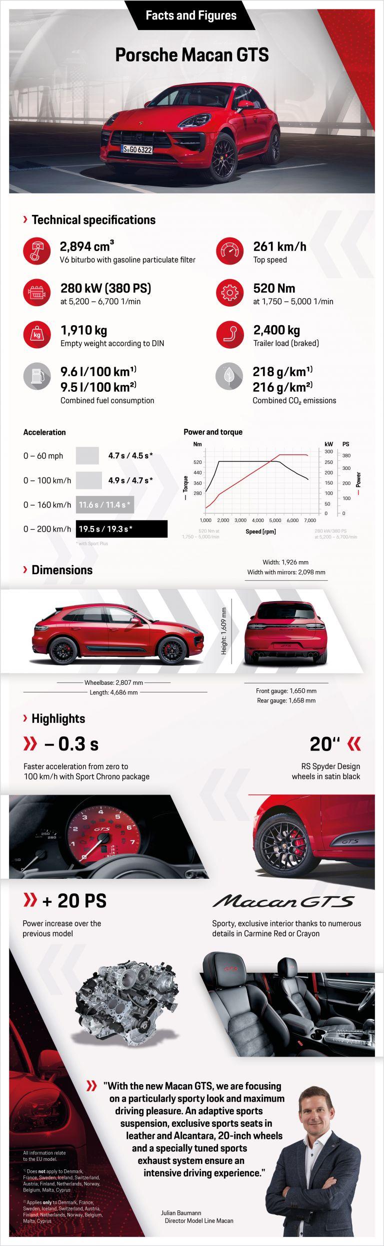 2020 Porsche Macan GTS 572946